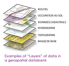 Examples of 'Layers' of data in geospatial databank